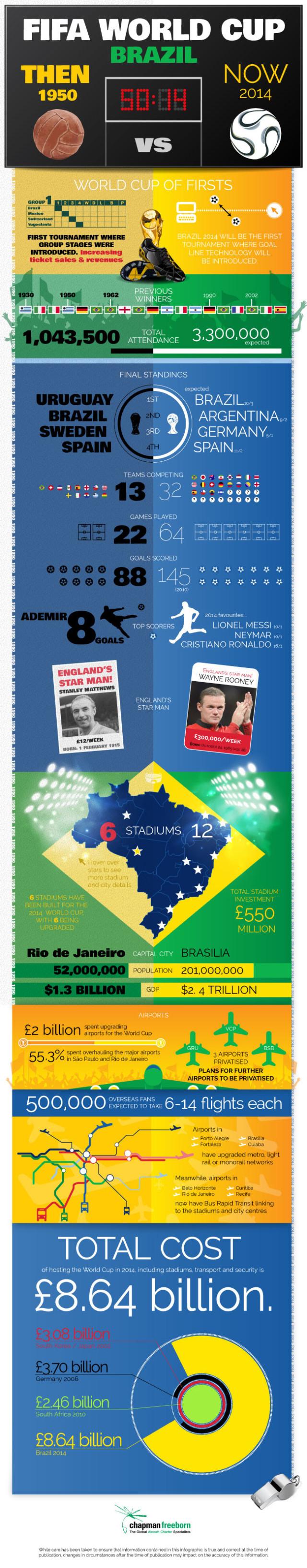 Brazil World Cup info