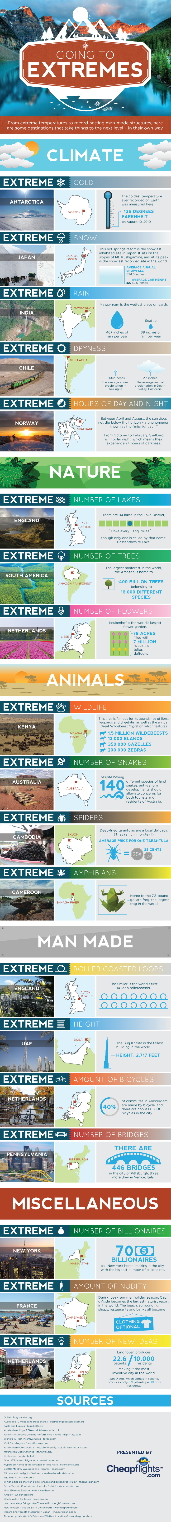 Going to extremes Destinations Around the World With The Most Fascinating Extremes (INFOGRAPHIC)