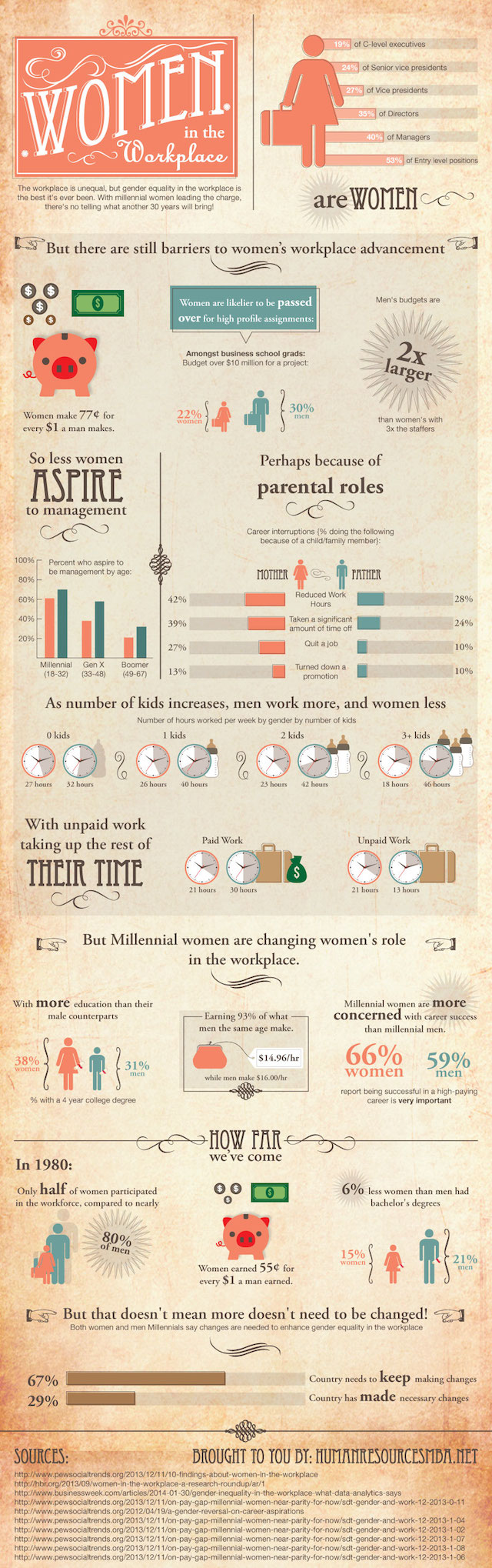 women in workplace Then and Now: Women in the Workplace (INFOGRAPHIC)