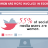 Rise of Women in Tech Infographic