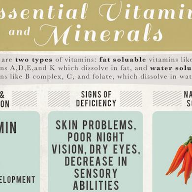 Vitamins Infographic