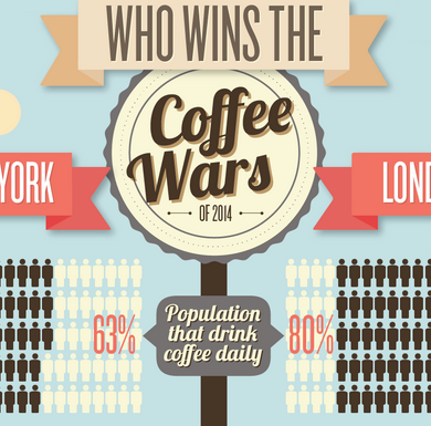 The Best Coffee Culture NYC vs London
