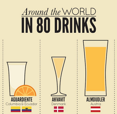 most popular drinks around the world