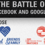 Facebook vs. Google+:  Which Platform Reigns for Social Sharing? (INFOGRAPHIC)