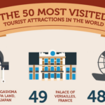 most popular tourist attractions around the world