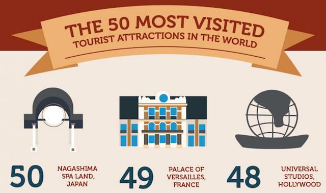 most popular tourist attractions around the world